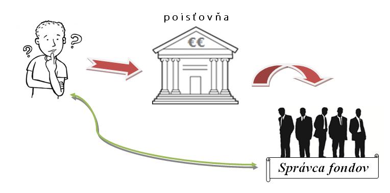 investícia cez poisťovňu